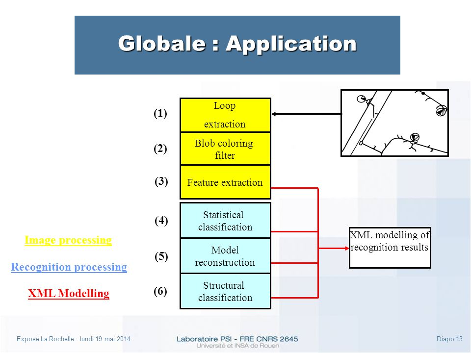 Exposé La Rochelle : lundi 19 mai 2014Diapo 13 Globale : Application Statistical classification Model reconstruction Structural classification Blob coloring filter Loop extraction Feature extraction Image processing Recognition processing (1) (6) (5) (4) (3) (2) XML modelling of recognition results XML Modelling