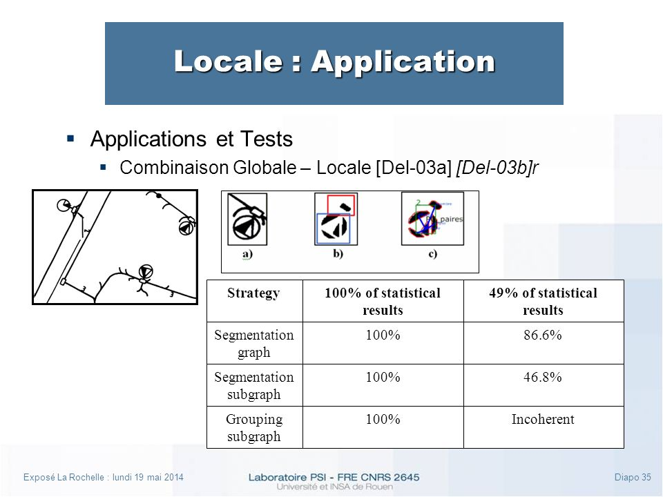 Exposé La Rochelle : lundi 19 mai 2014Diapo 35 Locale : Application Applications et Tests Combinaison Globale – Locale [Del-03a] [Del-03b]r Grouping subgraph 100%Incoherent Segmentation graph 100% 100% of statistical results 49% of statistical results Strategy 86.6% Segmentation subgraph 100%46.8%