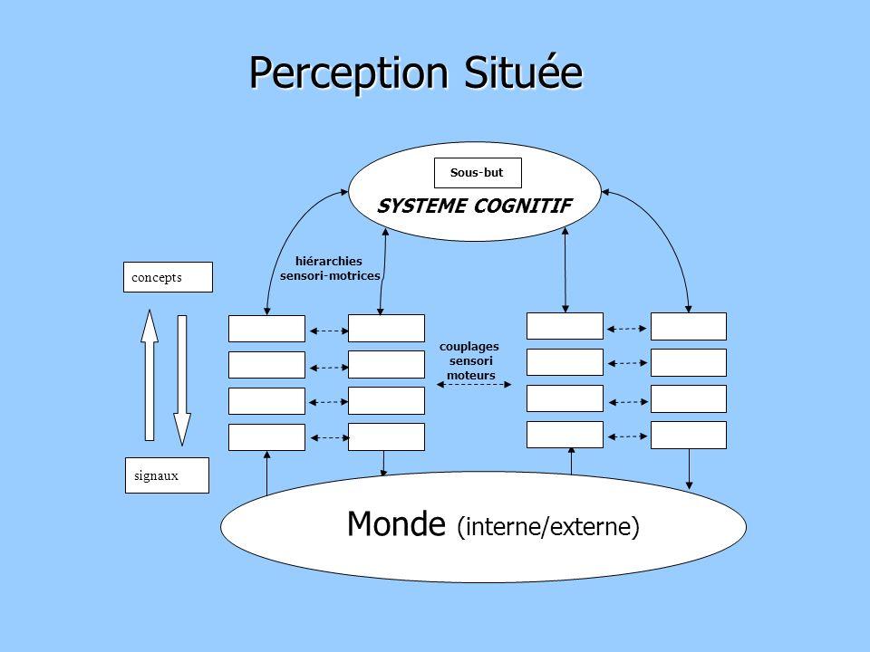 Monde (interne/externe) SYSTEME COGNITIF Sous-but hiérarchies sensori-motrices couplages sensori moteurs concepts signaux Perception Située