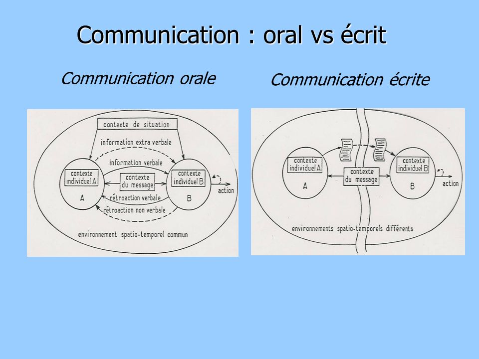 Communication : oral vs écrit Communication orale Communication écrite