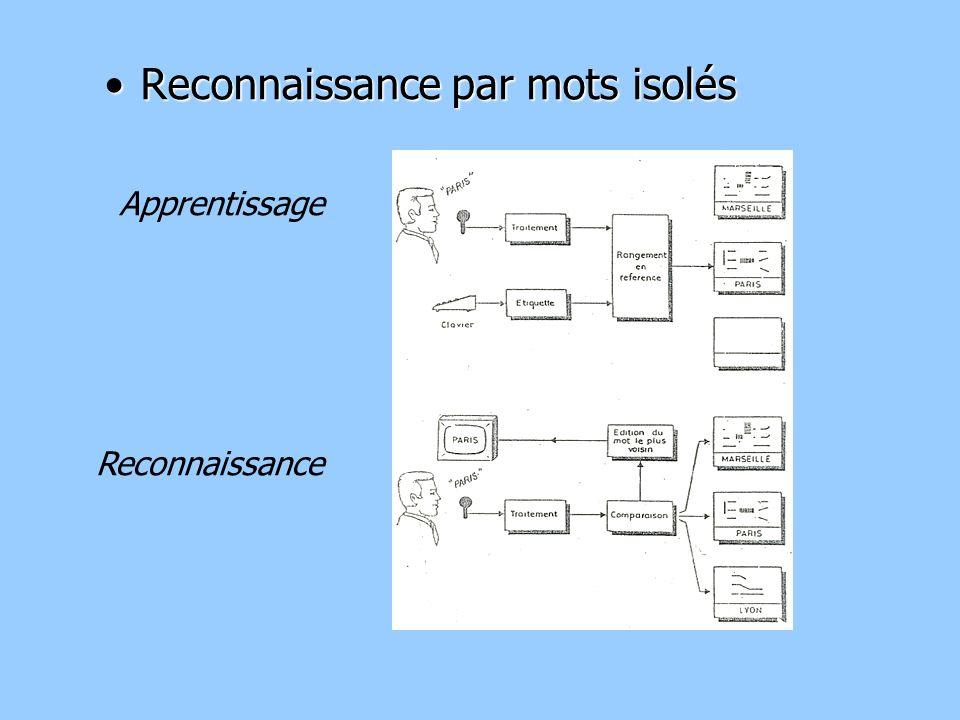 Reconnaissance par mots isolésReconnaissance par mots isolés Apprentissage Reconnaissance