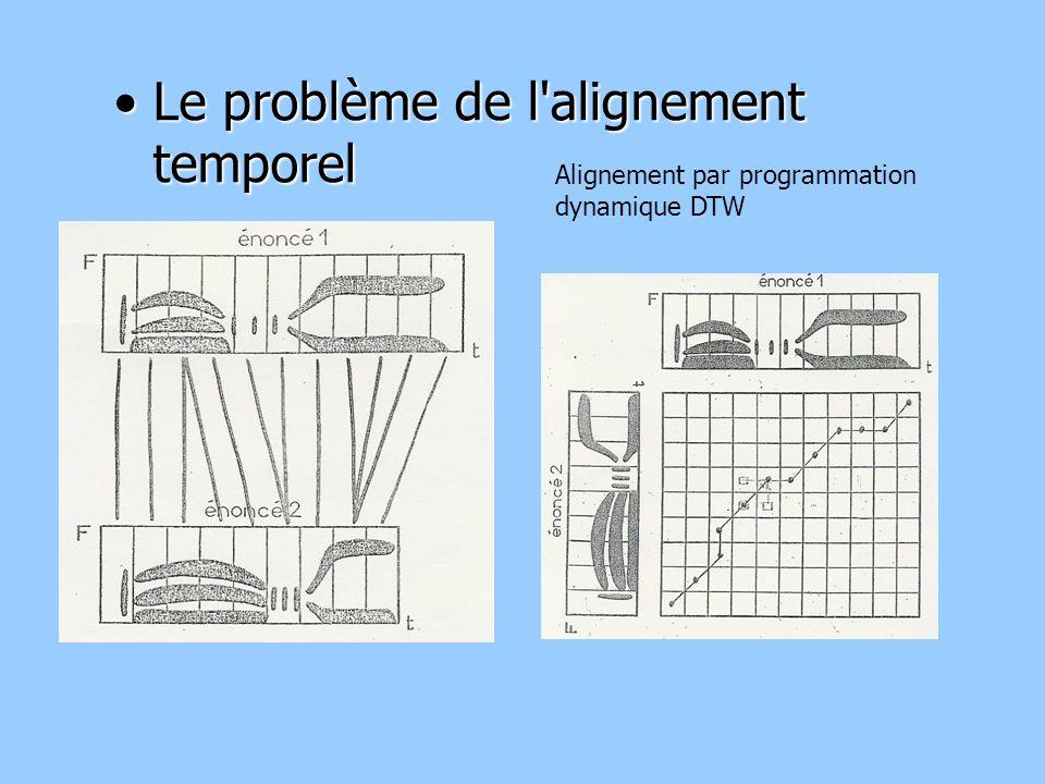 Le problème de l alignement temporelLe problème de l alignement temporel Alignement par programmation dynamique DTW
