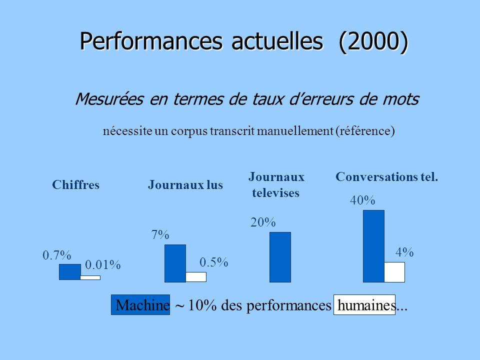 Performances actuelles (2000) Machine ~ 10% des performances humaines...