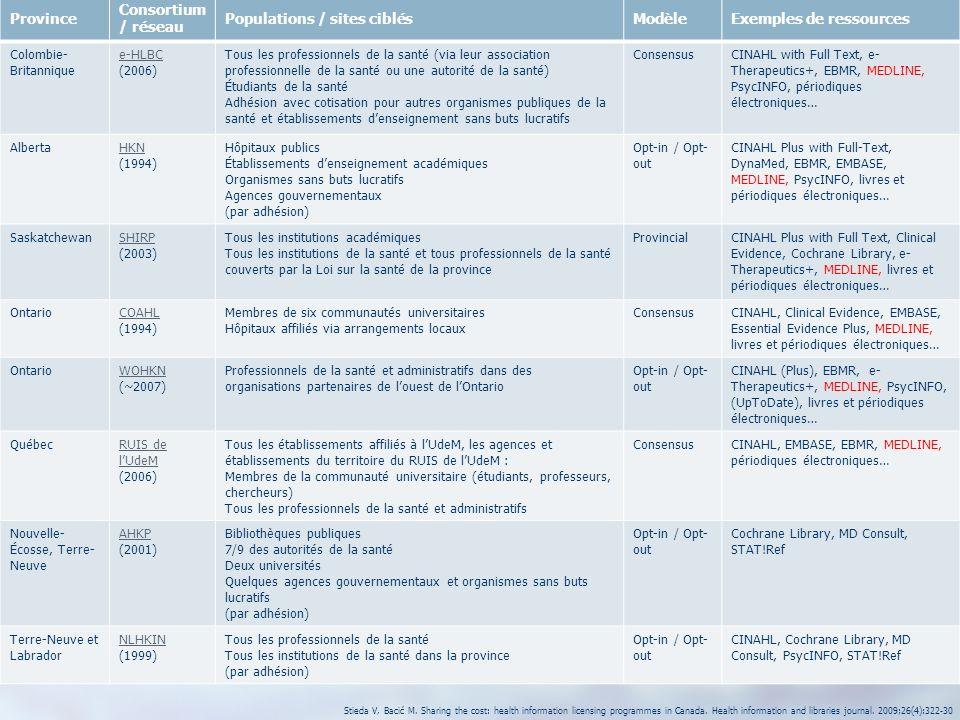 10 Province Consortium / réseau Populations / sites ciblésModèleExemples de ressources Colombie- Britannique e-HLBC (2006) Tous les professionnels de