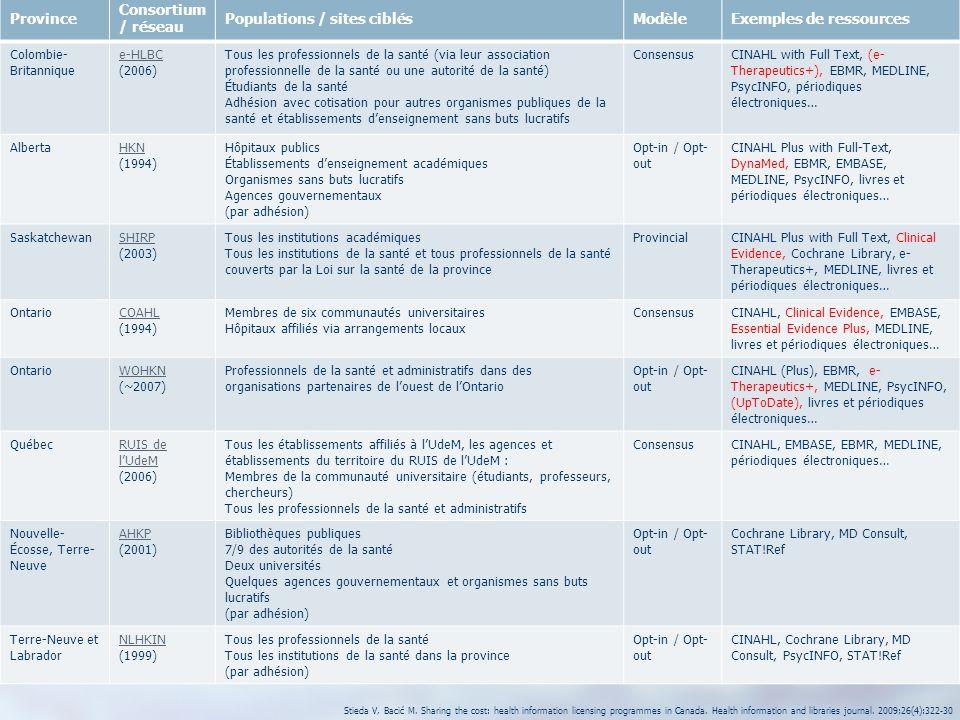11 Province Consortium / réseau Populations / sites ciblésModèleExemples de ressources Colombie- Britannique e-HLBC (2006) Tous les professionnels de