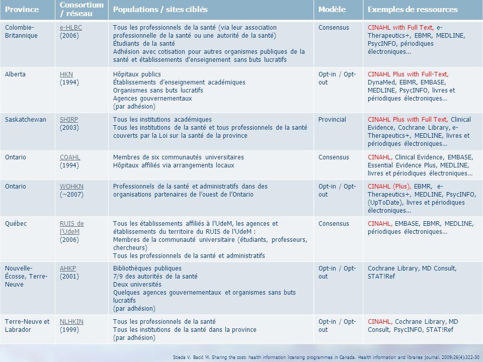 8 Province Consortium / réseau Populations / sites ciblésModèleExemples de ressources Colombie- Britannique e-HLBC (2006) Tous les professionnels de l