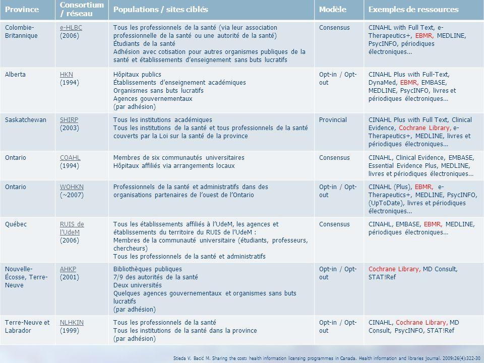9 Province Consortium / réseau Populations / sites ciblésModèleExemples de ressources Colombie- Britannique e-HLBC (2006) Tous les professionnels de l