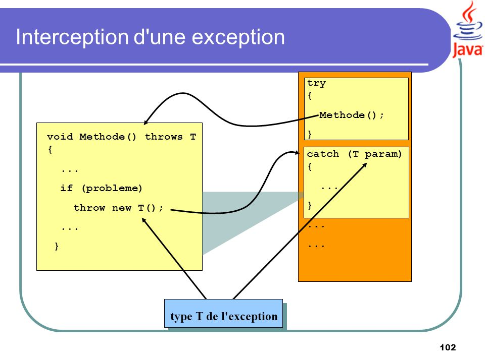 102 Interception d'une exception void Methode() throws T {... if (probleme) throw new T();... } type T de l'exception try { Methode(); } catch (T para
