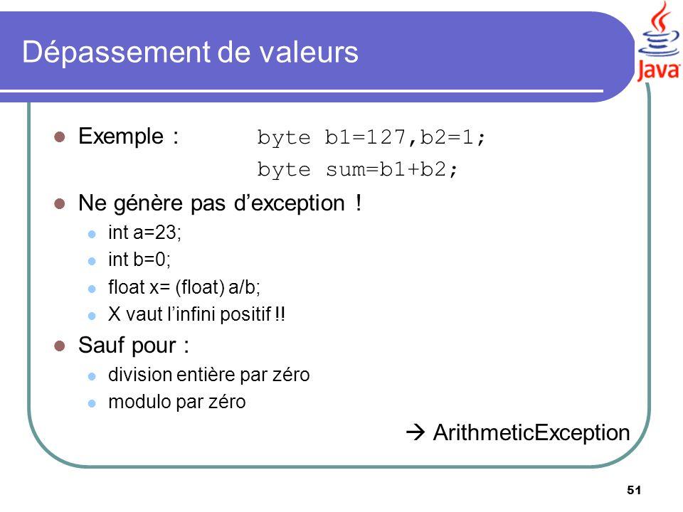 51 Dépassement de valeurs Exemple : byte b1=127,b2=1; byte sum=b1+b2; Ne génère pas dexception ! int a=23; int b=0; float x= (float) a/b; X vaut linfi