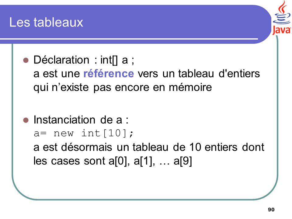 90 Les tableaux Déclaration : int[] a ; a est une référence vers un tableau d'entiers qui nexiste pas encore en mémoire Instanciation de a : a= new in