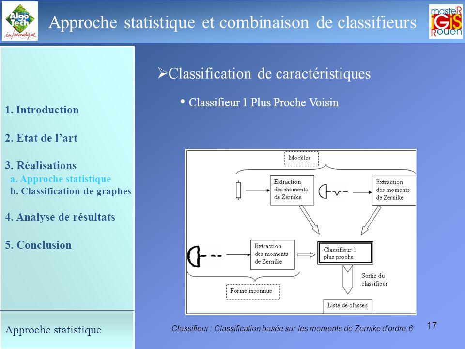 16 Le déroulement de la soutenance Approche statistique et combinaison de classifieurs Extraction de caractéristiques : 1. Introduction 2. Etat de lar