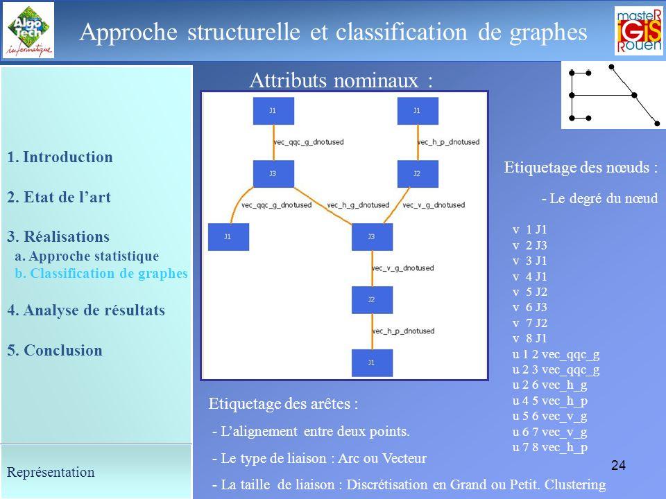 23 Le déroulement de la soutenance Approche structurelle et classification de graphes Du symbole au graphe : - Construction à partir des éléments vect