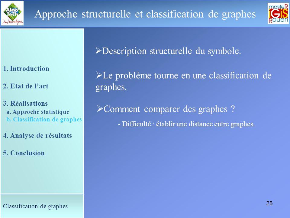 24 Le déroulement de la soutenance Approche structurelle et classification de graphes Attributs nominaux : Etiquetage des nœuds : - Le degré du nœud E