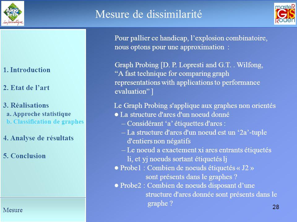 27 Le déroulement de la soutenance Distance entre graphe Distance dédition Représente la séquence d'édition visant à minimiser la somme des coûts des