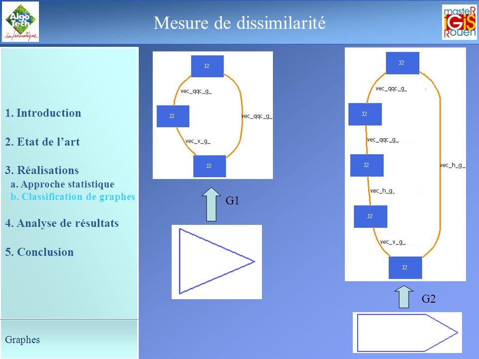 29 Le déroulement de la soutenance Mesure de dissimilarité 1. Introduction 2. Etat de lart 3. Réalisations a. Approche statistique b. Classification d