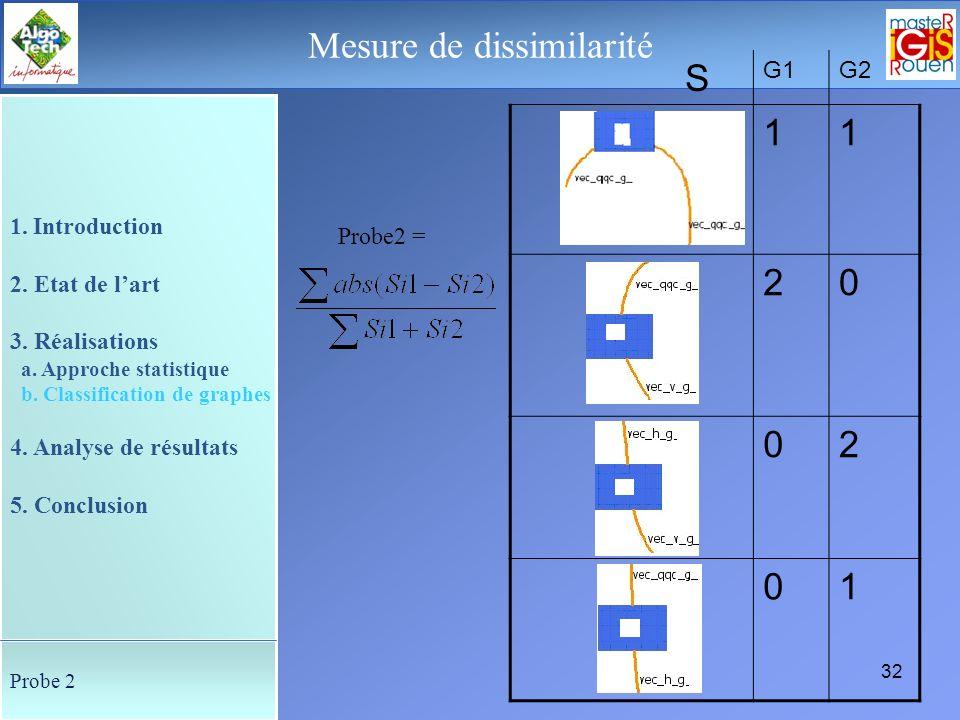 31 Le déroulement de la soutenance Mesure de dissimilarité N G1G2 35 1. Introduction 2. Etat de lart 3. Réalisations a. Approche statistique b. Classi