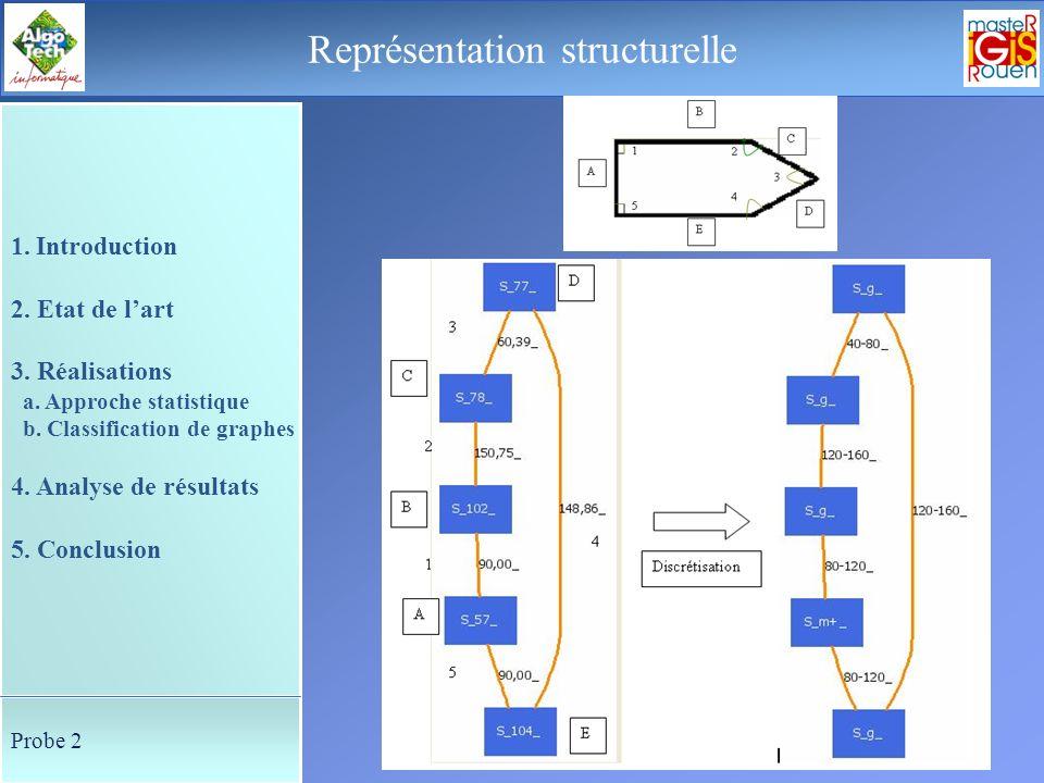 36 Le déroulement de la soutenance Fin Merci de votre attention 1. Introduction 2. Etat de lart 3. Réalisations a. Approche statistique b. Classificat