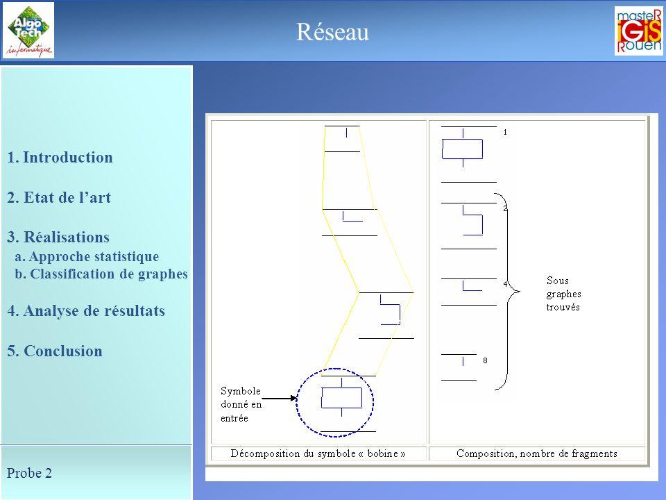 37 Le déroulement de la soutenance Représentation structurelle 1. Introduction 2. Etat de lart 3. Réalisations a. Approche statistique b. Classificati