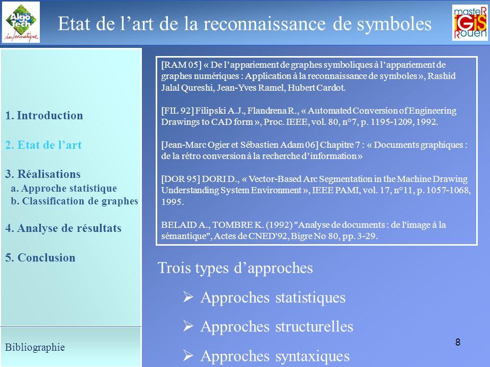 7 Le déroulement de la soutenance Présentation 1. Problématique : reconnaissance de symboles 2. Etat de lart 3. Réalisations a. Approche statistique e