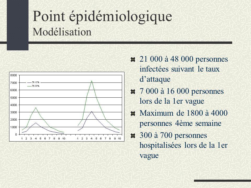 Point épidémiologique Modélisation 21 000 à 48 000 personnes infectées suivant le taux dattaque 7 000 à 16 000 personnes lors de la 1er vague Maximum de 1800 à 4000 personnes 4ème semaine 300 à 700 personnes hospitalisées lors de la 1er vague