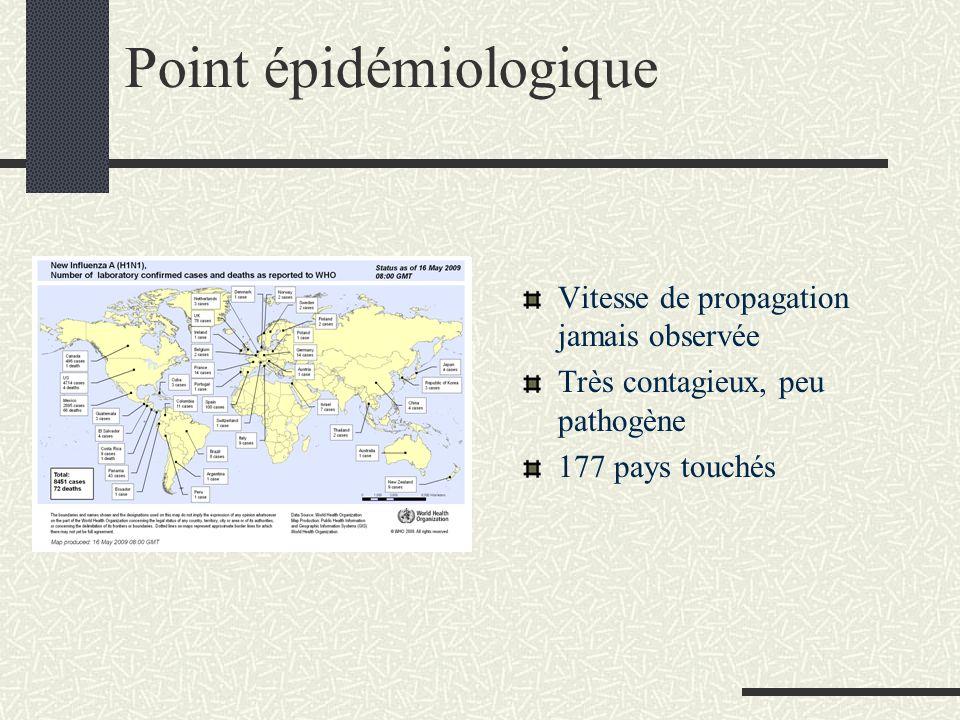 Point épidémiologique Vitesse de propagation jamais observée Très contagieux, peu pathogène 177 pays touchés