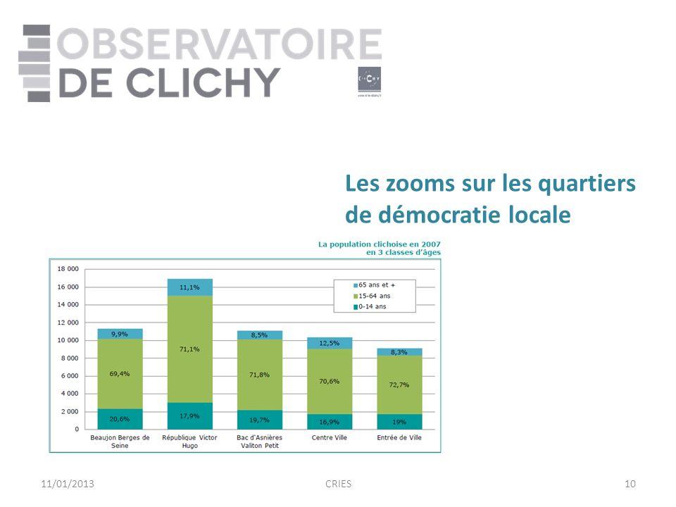 1011/01/2013CRIES Les zooms sur les quartiers de démocratie locale