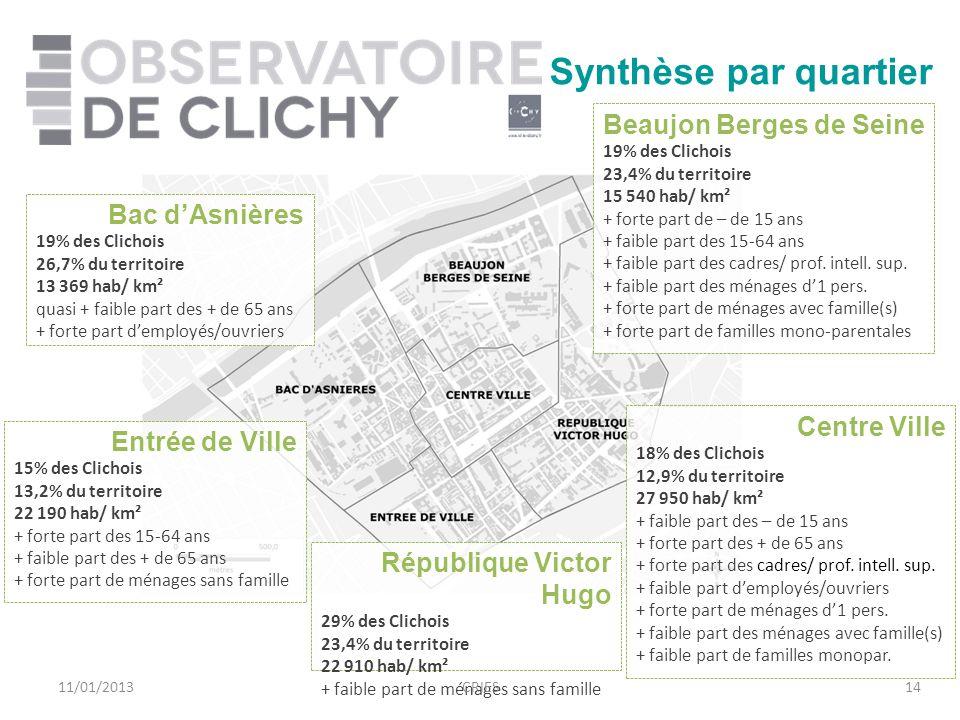 14 Synthèse par quartier Beaujon Berges de Seine 19% des Clichois 23,4% du territoire 15 540 hab/ km² + forte part de – de 15 ans + faible part des 15-64 ans + faible part des cadres/ prof.