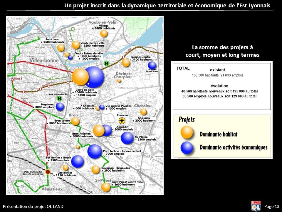 Présentation du projet OL LAND La somme des projets à court, moyen et long termes Un projet inscrit dans la dynamique territoriale et économique de lE