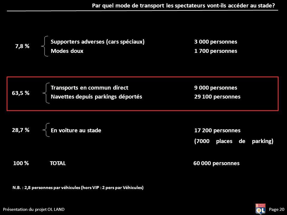 Par quel mode de transport les spectateurs vont-ils accéder au stade? Page 20Présentation du projet OL LAND Supporters adverses (cars spéciaux)3 000 p
