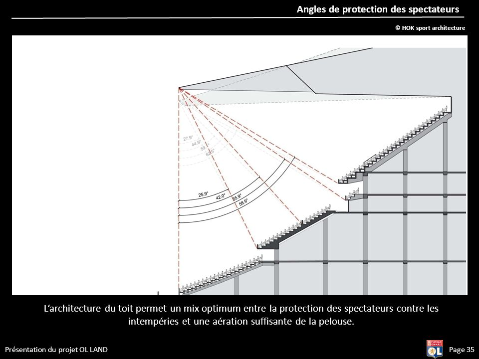 Présentation du projet OL LANDPage 35 Angles de protection des spectateurs Larchitecture du toit permet un mix optimum entre la protection des spectat