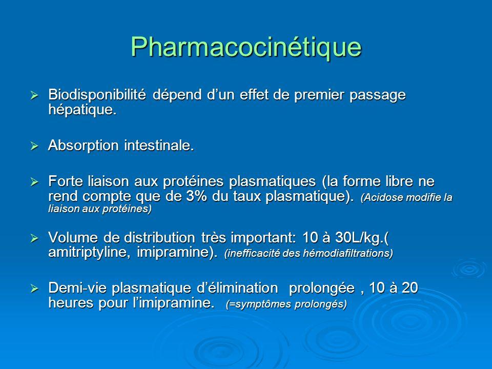 Pharmacocinétique Biodisponibilité dépend dun effet de premier passage hépatique. Biodisponibilité dépend dun effet de premier passage hépatique. Abso