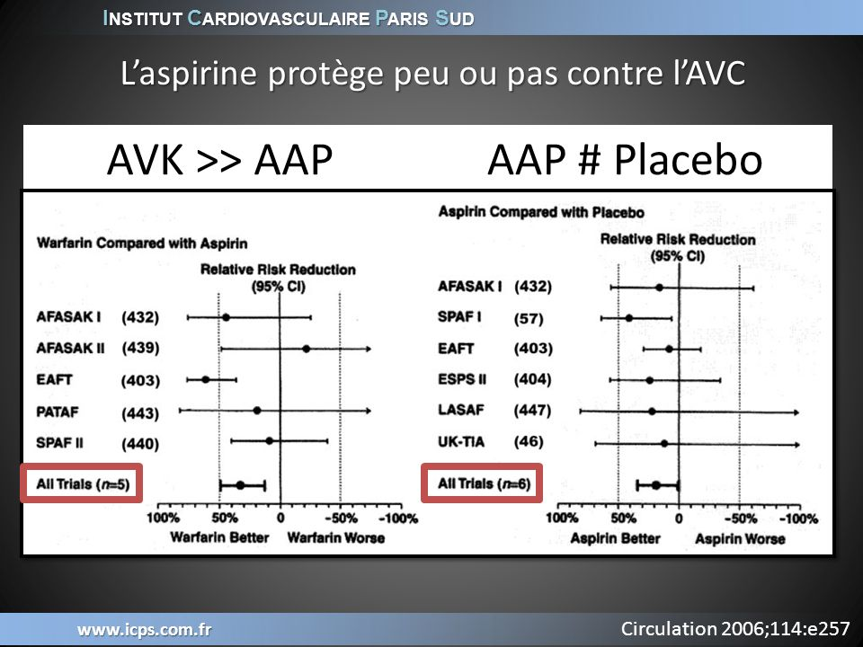 I NSTITUT C ARDIOVASCULAIRE P ARIS S UD www.icps.com.fr Circulation 2006;114:e257 Laspirine protège peu ou pas contre lAVC AVK >> AAPAAP # Placebo