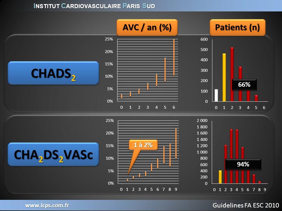 I NSTITUT C ARDIOVASCULAIRE P ARIS S UD www.icps.com.fr Prothèsen=463Contrôlen=244 Age 71·7 (8·8; 46·0–95·0) 72·7 (9·2; 41·0–95·0) CHADS123456 157 (33·9%) 158 (34·1%) 88 (19·0%) 37 (8·0%) 19 (4·1%) 4 (0·9%) 4 (0·9%) 66 (27·0%) 88 (36·1%) 51 (20·9%) 24 (9·8%) 10 (4·1%) 5 (2·0%) 5 (2·0%) Déjà sous AVK 254 (54·9%) 145 (59·4%) FEVG 57·3% (9·7; 30·0–82·0) 56·7% (10·1; 30·0–86·0) AIT / AVC 82 (17·7%) 49 (20·1%) Holmes, Lancet 2009; 374: 534–42
