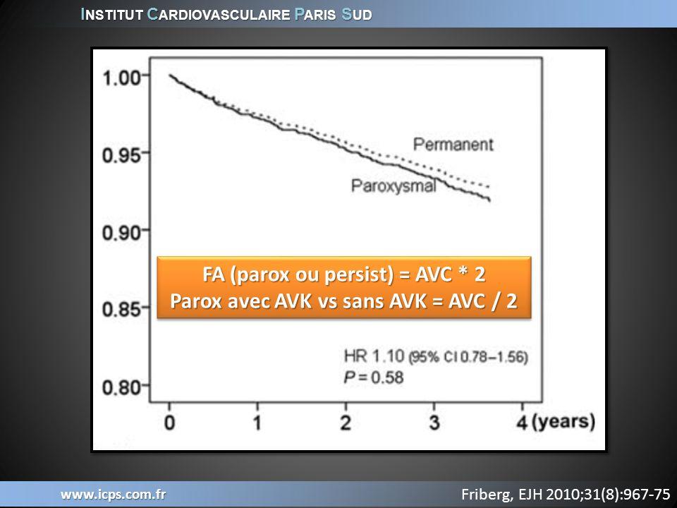 I NSTITUT C ARDIOVASCULAIRE P ARIS S UD www.icps.com.fr FA (parox ou persist) = AVC * 2 Parox avec AVK vs sans AVK = AVC / 2 FA (parox ou persist) = A