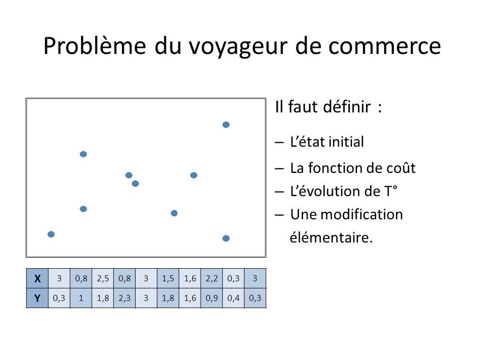 Problème du voyageur de commerce Il faut définir : – Létat initial – La fonction de coût – Lévolution de T° – Une modification élémentaire.