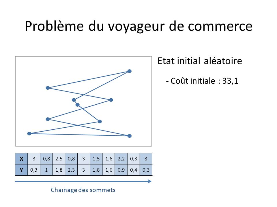 Etat initial aléatoire - Coût initiale : 33,1 Problème du voyageur de commerce X 30,82,50,831,51,62,20,33 Y 11,82,331,81,60,90,40,3 Chainage des sommets
