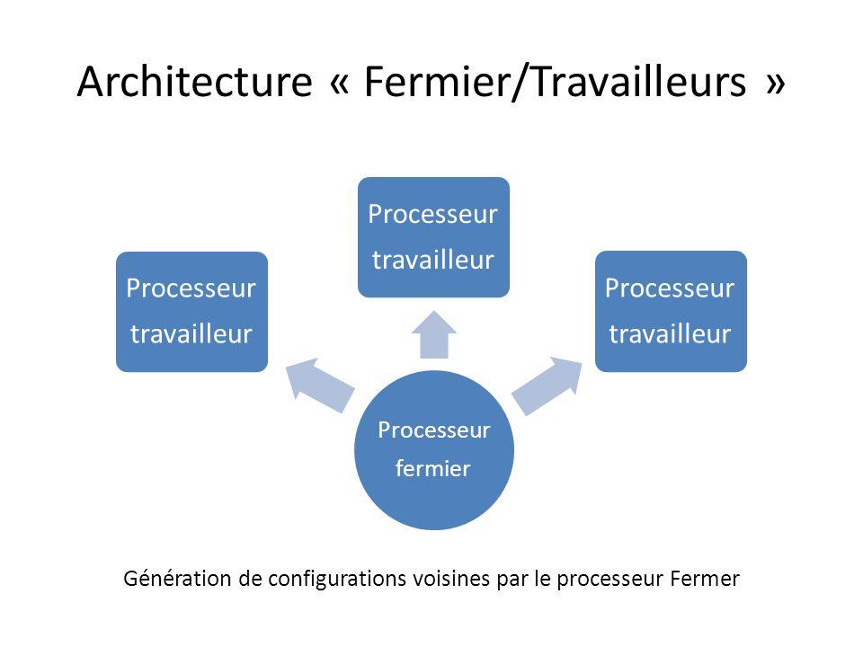 Architecture « Fermier/Travailleurs » Processeur fermier Processeur travailleur Processeur travailleur Processeur travailleur Un processeur détecte une configuration acceptable il en informe le processeur fermier.