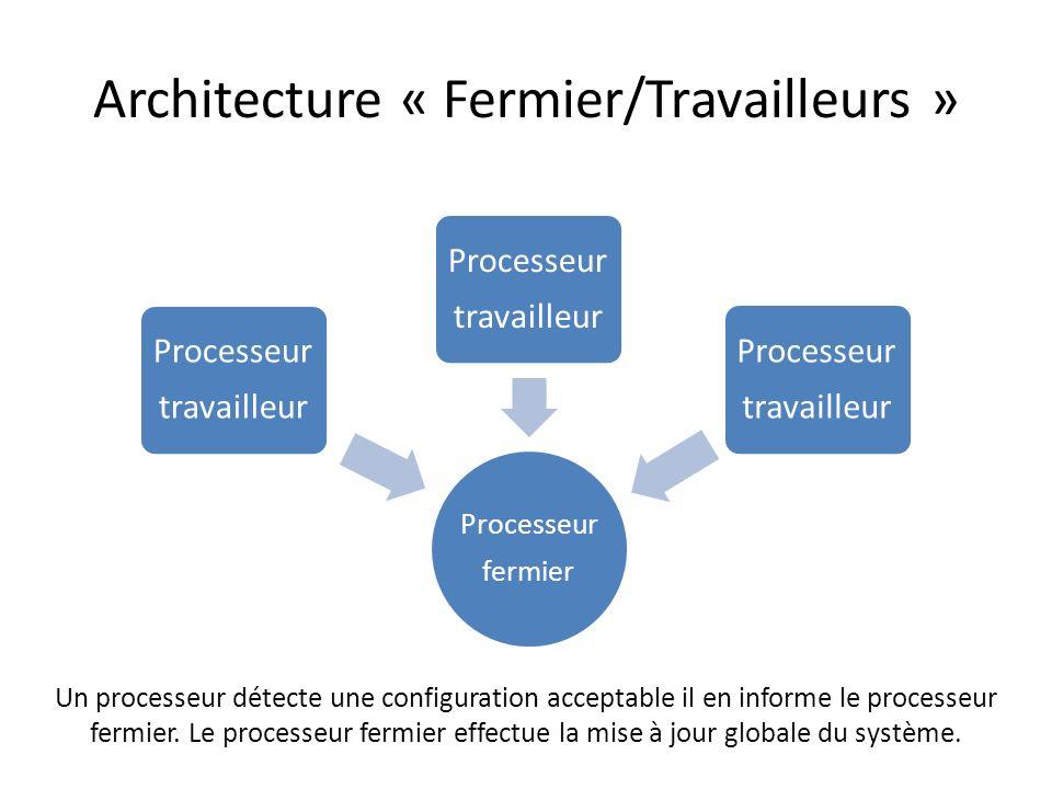 Architecture « Fermier/Travailleurs » Processeur fermier Processeur travailleur Processeur travailleur Processeur travailleur Un processeur détecte un