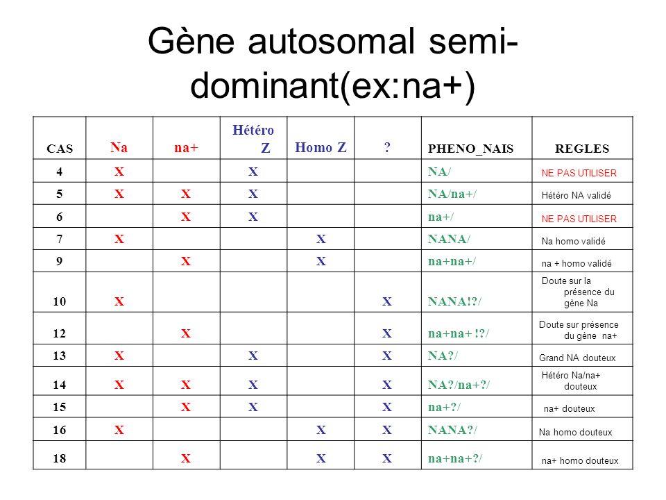 Gène autosomal semi- dominant(ex:na+) CAS Nana+ Hétéro ZHomo Z? PHENO_NAISREGLES 4X X NA/ NE PAS UTILISER 5XXX NA/na+/ Hétéro NA validé 6 XX na+/ NE P