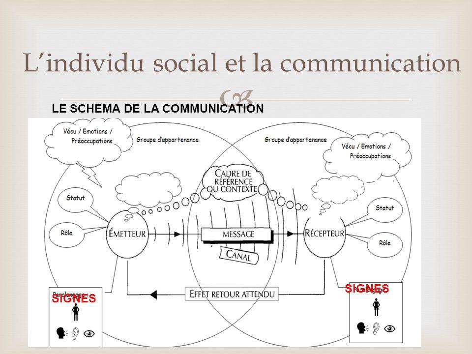 Lindividu social et la communication LE SCHEMA DE LA COMMUNICATION SIGNES