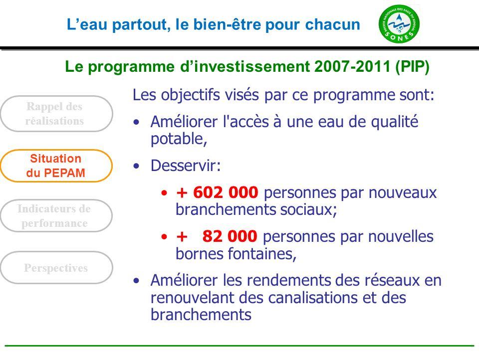 Leau partout, le bien-être pour chacun Le programme dinvestissement 2007-2011 Le financement est entièrement bouclé pour 38,4 milliards de FCFA et les contrats avec les bailleurs de fonds signés.