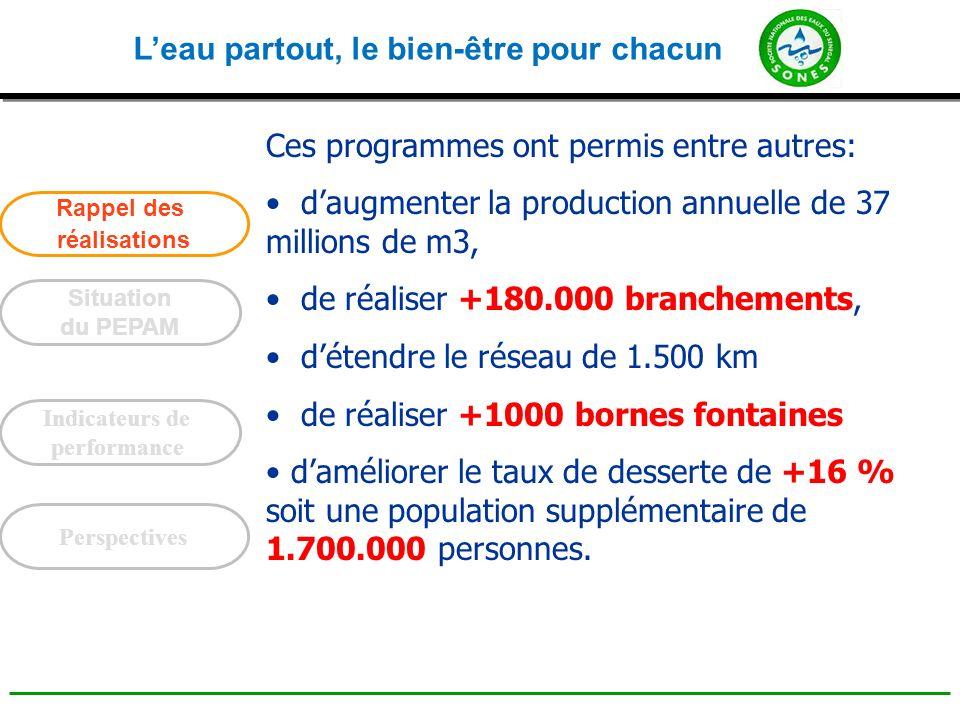 Leau partout, le bien-être pour chacun Financement sur Reliquat du PLT Ce programme comporte 18 opérations pour un coût global de 25 milliards de FCFA.