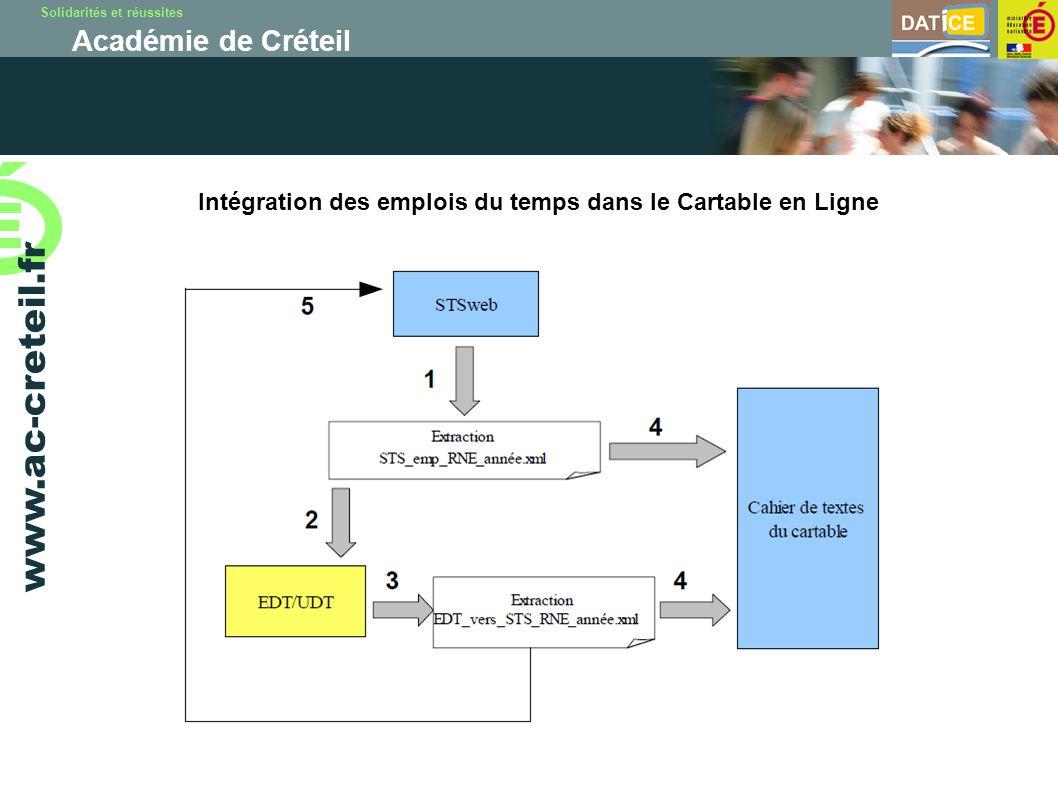 Solidarités et réussites Académie de Créteil www.ac-creteil.fr Intégration des emplois du temps dans le Cartable en Ligne