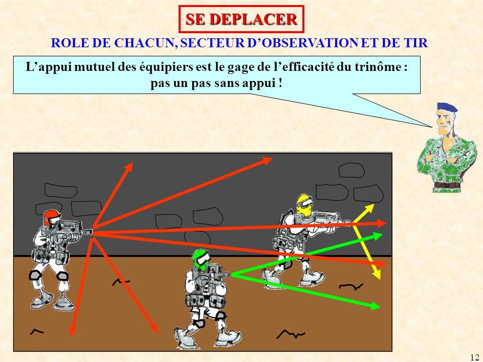12 ROLE DE CHACUN, SECTEUR DOBSERVATION ET DE TIR Lappui mutuel des équipiers est le gage de lefficacité du trinôme : pas un pas sans appui ! SE DEPLA