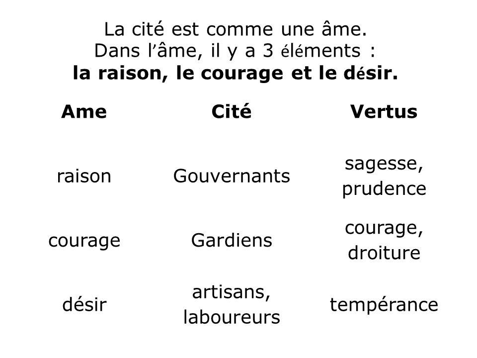 AmeCitéVertus raisonGouvernants sagesse, prudence courageGardiens courage, droiture désir artisans, laboureurs tempérance La cité est comme une âme. D