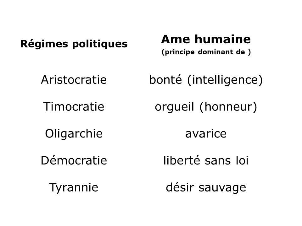 Régimes politiques Ame humaine (principe dominant de ) Aristocratiebonté (intelligence) Timocratieorgueil (honneur) Oligarchieavarice Démocratielibert