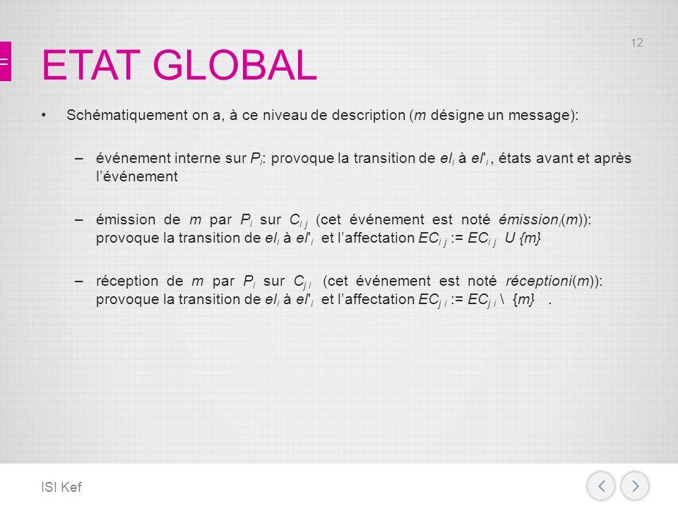 ETAT GLOBAL Schématiquement on a, à ce niveau de description (m désigne un message): –événement interne sur P i : provoque la transition de el i à el i, états avant et après lévénement –émission de m par P i sur C i j (cet événement est noté émission i (m)): provoque la transition de el i à el i et laffectation EC i j := EC i j U {m} –réception de m par P i sur C j i (cet événement est noté réceptioni(m)): provoque la transition de el i à el i et laffectation EC j i := EC j i \ {m}.