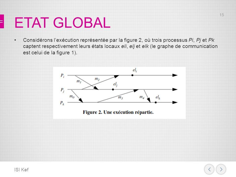 ETAT GLOBAL Considérons lexécution représentée par la figure 2, où trois processus Pi, Pj et Pk captent respectivement leurs états locaux eli, elj et elk (le graphe de communication est celui de la figure 1).