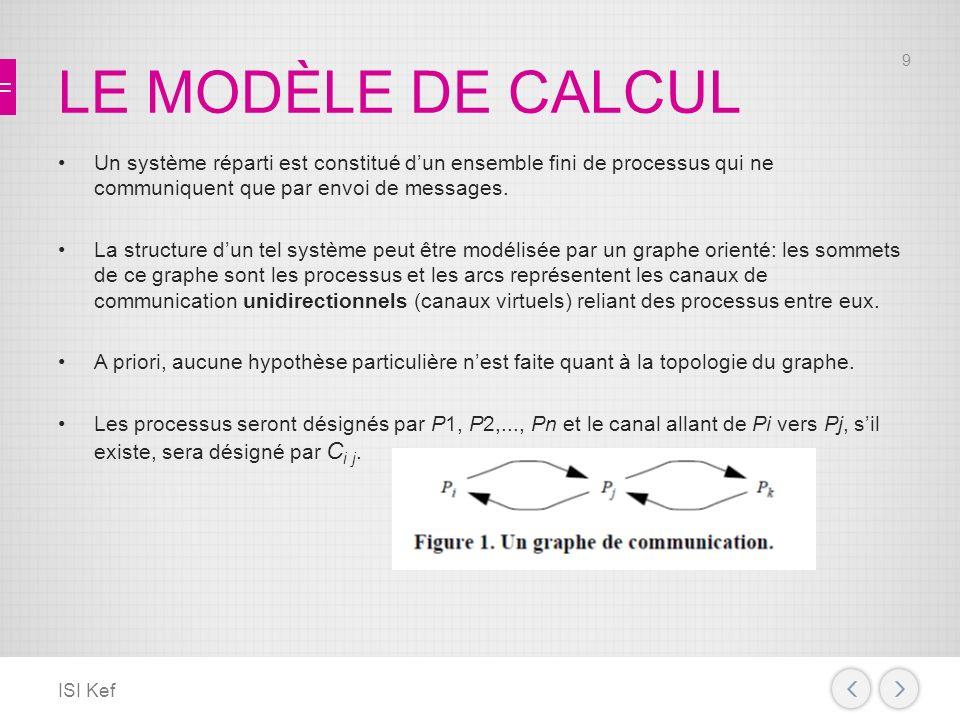 LE MODÈLE DE CALCUL Un système réparti est constitué dun ensemble fini de processus qui ne communiquent que par envoi de messages.
