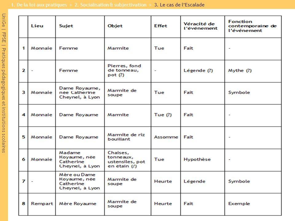 UniGe | FPSE | Pratiques pédagogiques et institutions scolaires 1. De la loi aux pratiques > 2. Socialisation & subjectivation > 3. Le cas de lEscalad